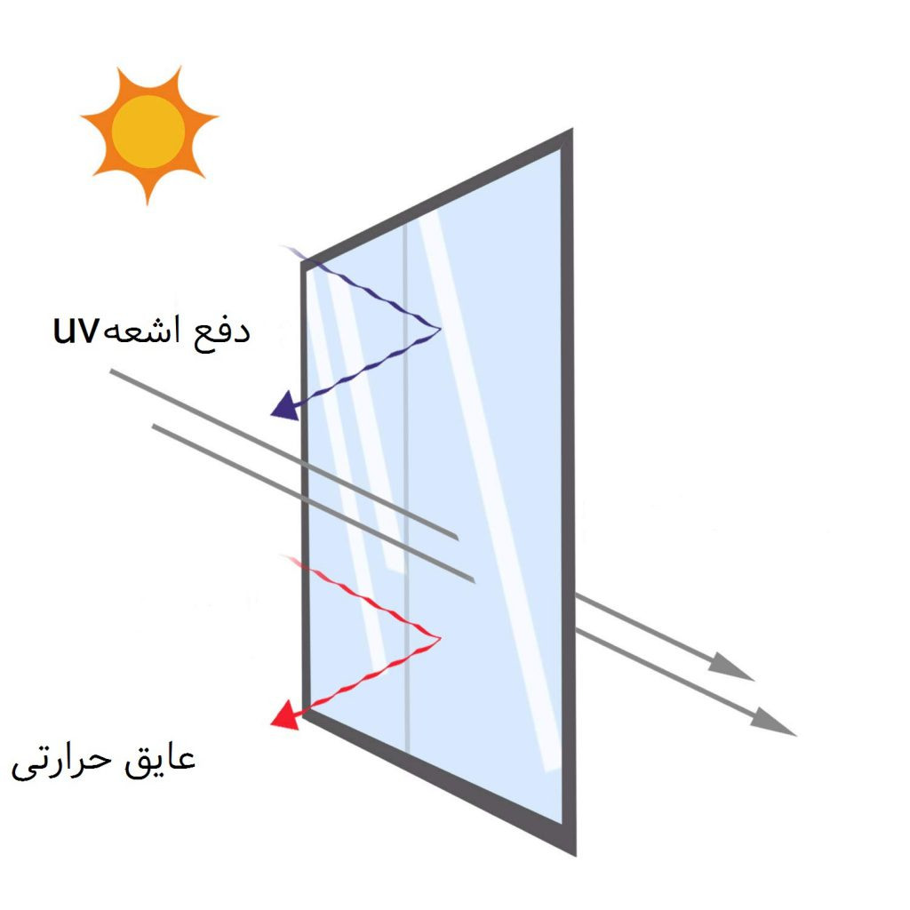 ویژگی شیشه ضد حریق