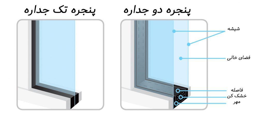 اجزای شیشه دو جداره